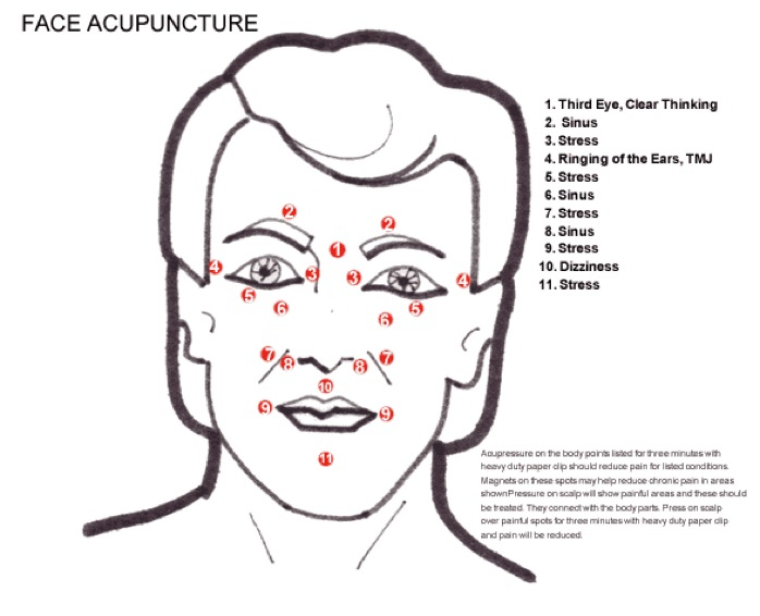 Face acuuncture treatment points are shown.
